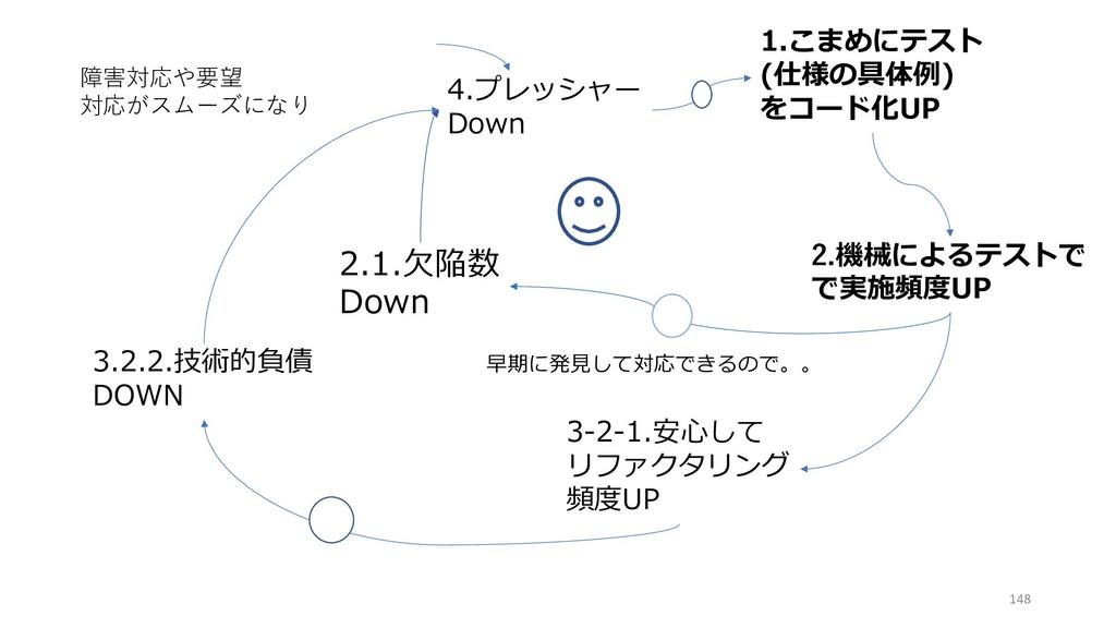 4.プレッシャー Down 2.機械によるテストで で実施頻度UP 2.1.⽋陥数 Down ...