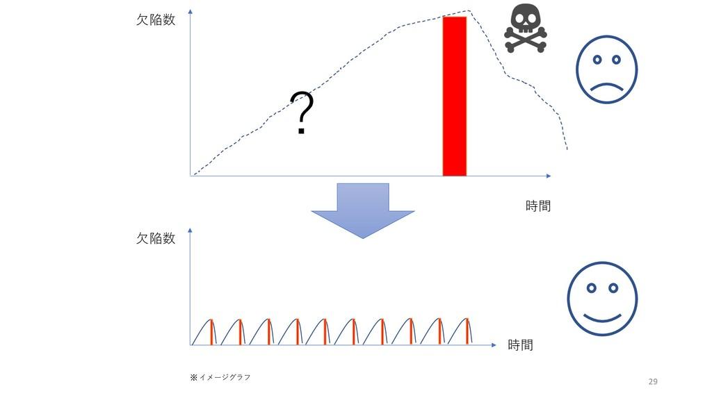 ⽋陥数 時間 ⽋陥数 時間 ※ イメージグラフ 29 ?