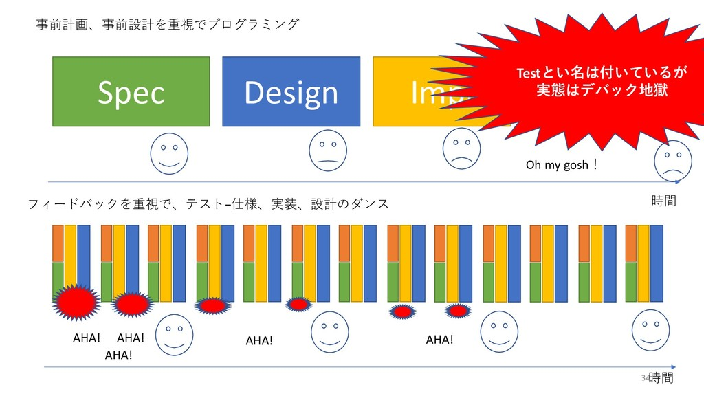 Spec Design Impl Testとい名は付いているが 実態はデバック地獄 時間 時間...