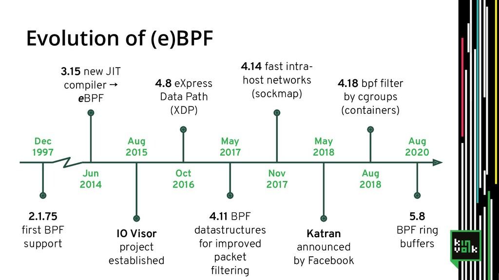 Evolution of (e)BPF 2.1.75 first BPF support Dec...