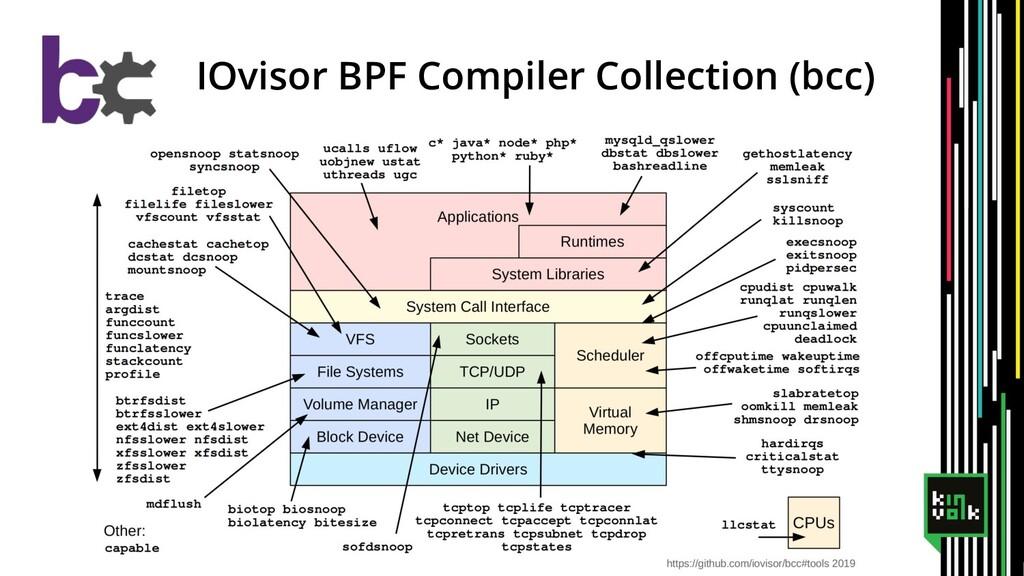 IOvisor BPF Compiler Collection (bcc)