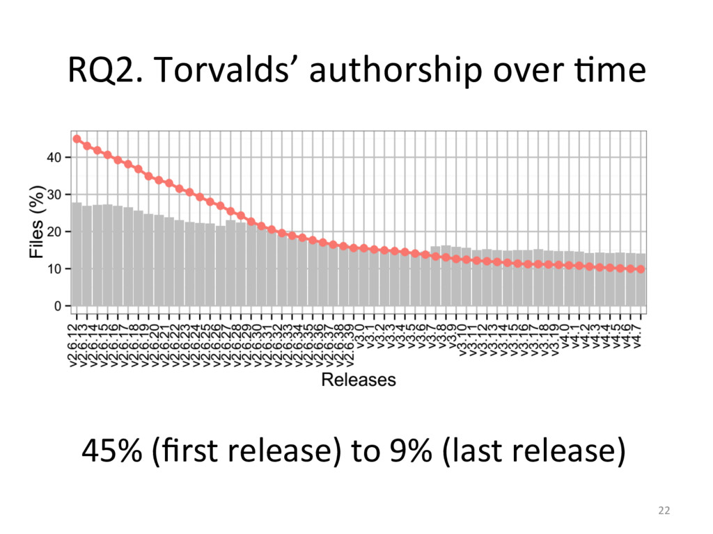 RQ2. Torvalds' authorship over Ome...