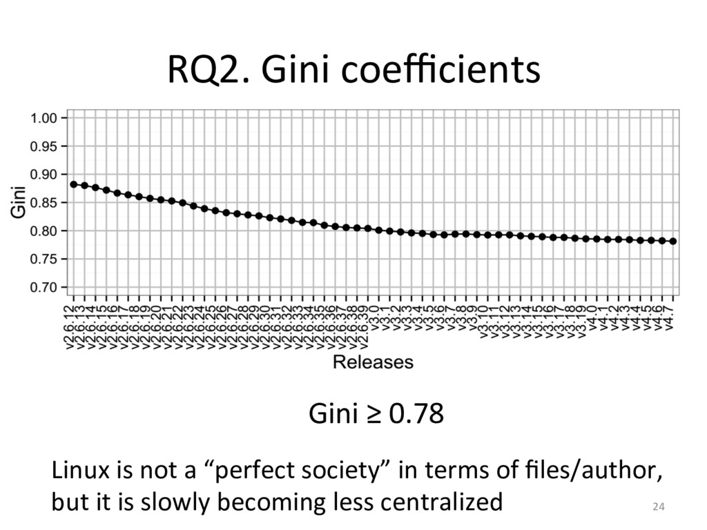 RQ2. Gini coefficients  Linux is n...