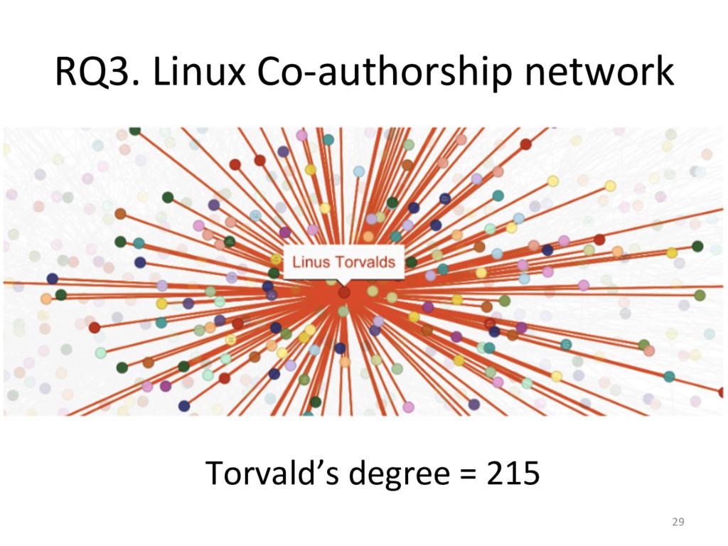 RQ3. Linux Co-‐authorship network ...