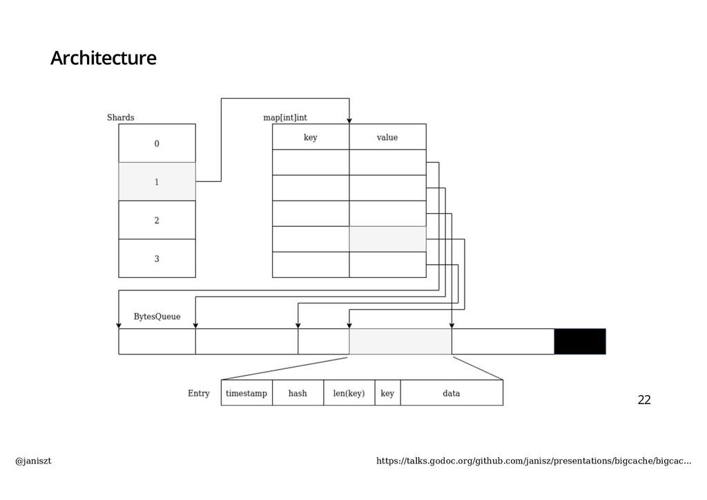 Architecture 22 @janiszt https://talks.godoc.or...