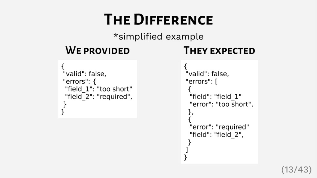 "We provided { ""valid"": false, ""errors"": { ""fiel..."