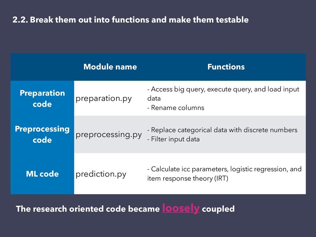 Module name Functions Preparation code preparat...