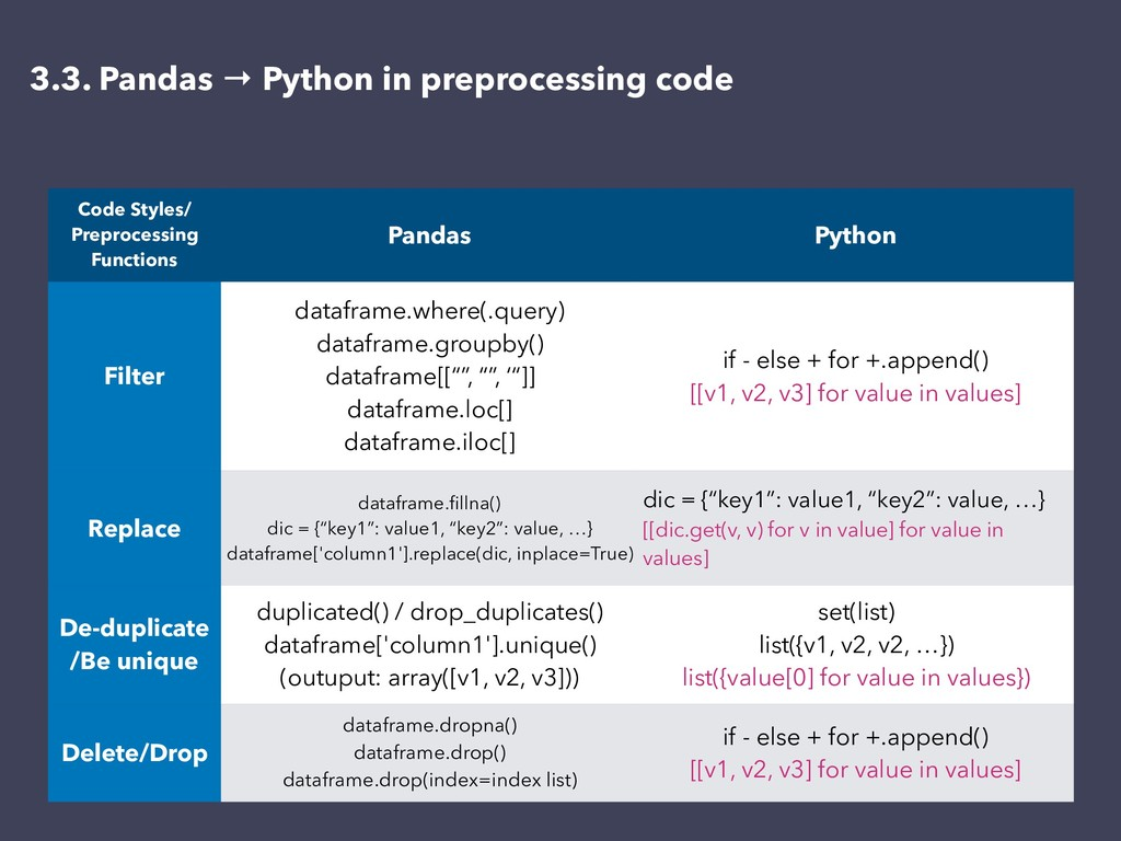 3.3. Pandas → Python in preprocessing code Code...