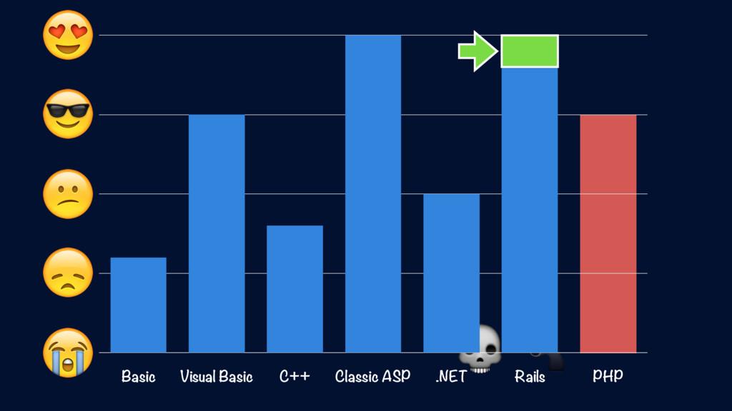 Basic Visual Basic C++ Classic ASP .NET Rails ...