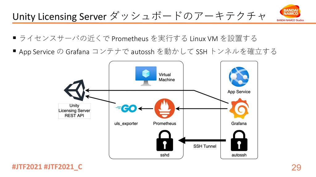 Unity Licensing Server ダッシュボードのアーキテクチャ § ライセンスサ...