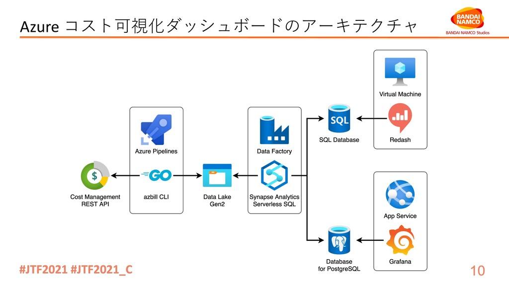 Azure コスト可視化ダッシュボードのアーキテクチャ