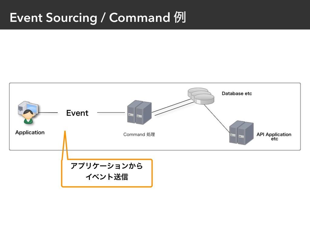 Event Sourcing / Command ྫ ΞϓϦέʔγϣϯ͔Β Πϕϯτૹ৴