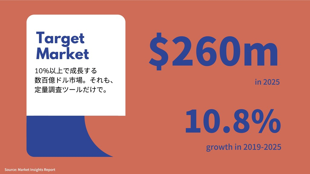 Target Market Source:MarketInsightsReport 10...