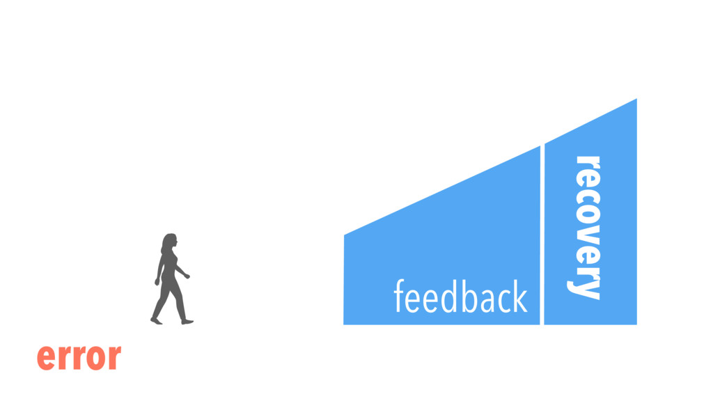 recovery error feedback