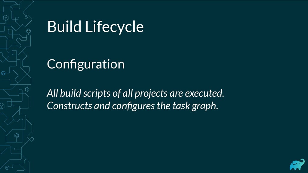 Build Lifecycle Configuration All build scripts ...
