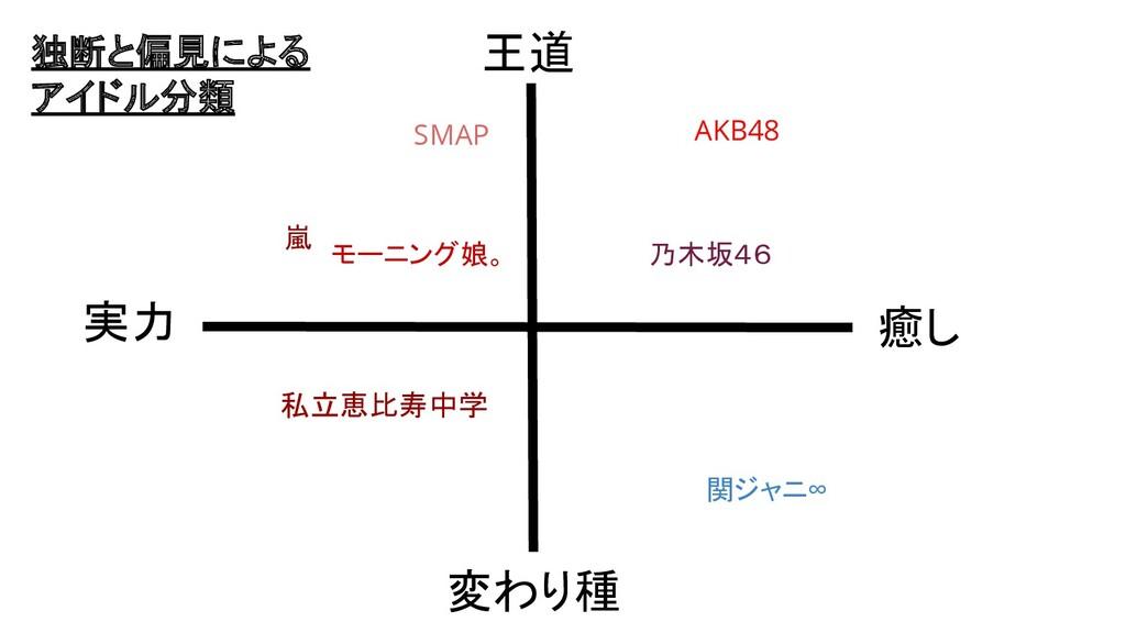 独断と偏見による アイドル分類 王道 変わり種 実力 癒し 嵐 私立恵比寿中学 AKB48 関...