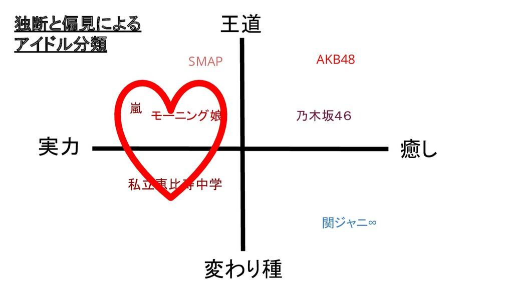 王道 変わり種 実力 癒し 嵐 私立恵比寿中学 AKB48 関ジャニ∞ SMAP モーニング娘...