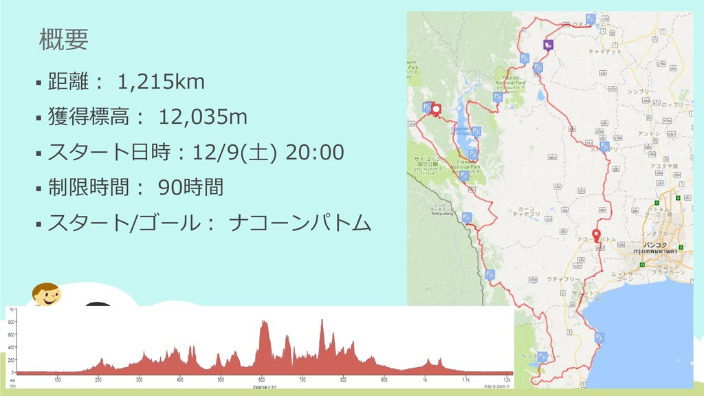 概要 ▪ 距離: 1,215km ▪ 獲得標高: 12,035m ▪ スタート日時:12/9(...
