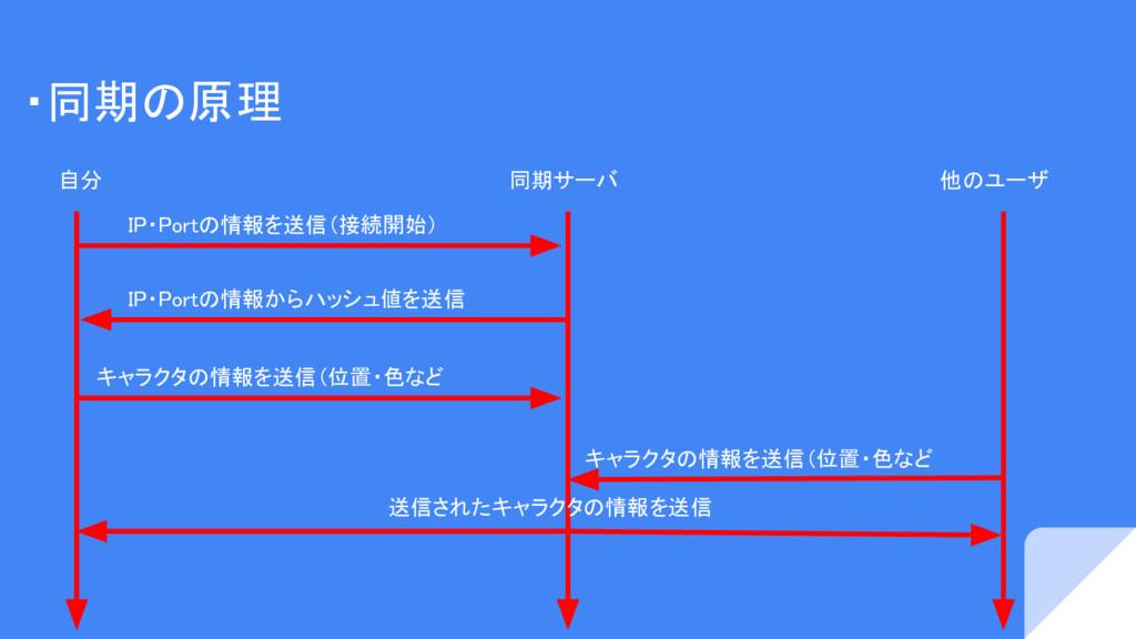 ・同期の原理 自分 同期サーバ 他のユーザ IP・Portの情報を送信(接続開始) IP・Po...