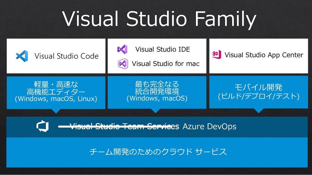 軽量・⾼速な ⾼機能エディター (Windows, macOS, Linux) Visual ...