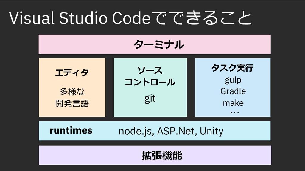 Visual Studio Codeでできること runtimes node.js, ASP....