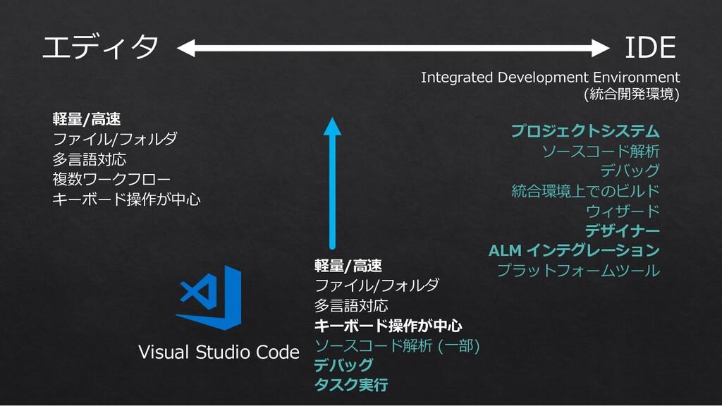 エディタ 軽量/⾼速 ファイル/フォルダ 多⾔語対応 複数ワークフロー キーボード操作が中⼼ ...
