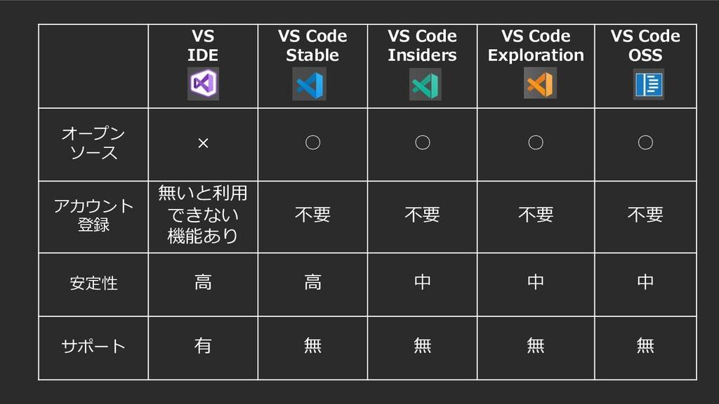 VS IDE VS Code Stable VS Code Insiders VS Code ...