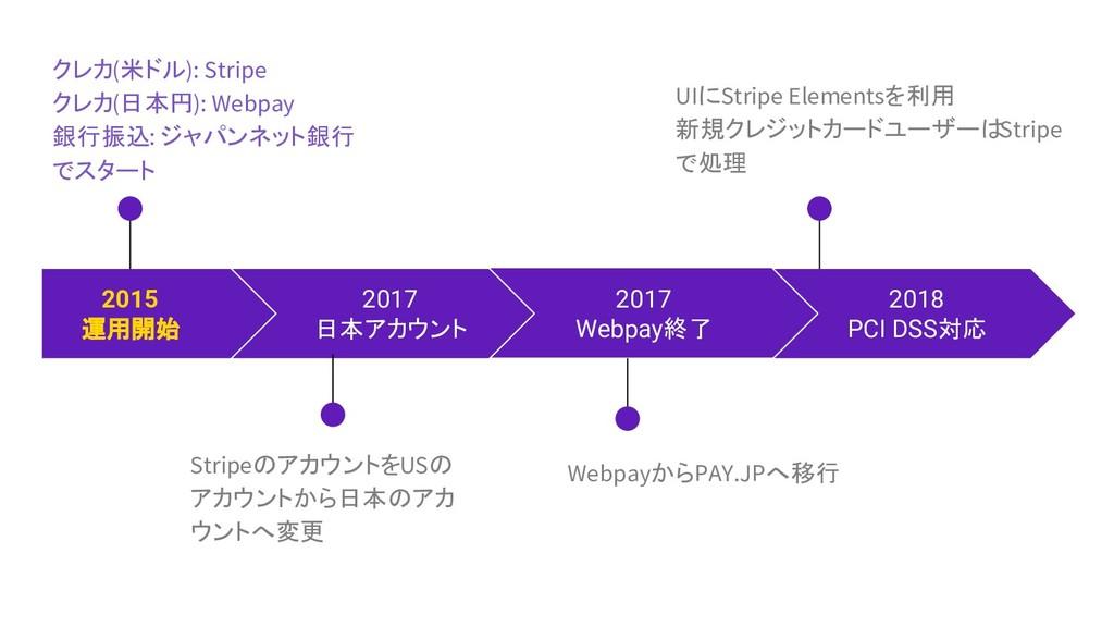 クレカ(米ドル): Stripe クレカ(日本円): Webpay 銀行振込: ジャパンネット...