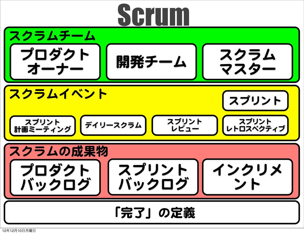 スクラムチーム スクラムイベント スクラムの成果物 Scrum 「完了」の定義 プロダクト オ...