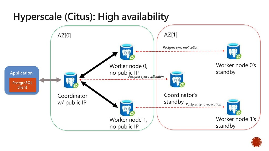 Hyperscale (Citus): High availability Applicati...