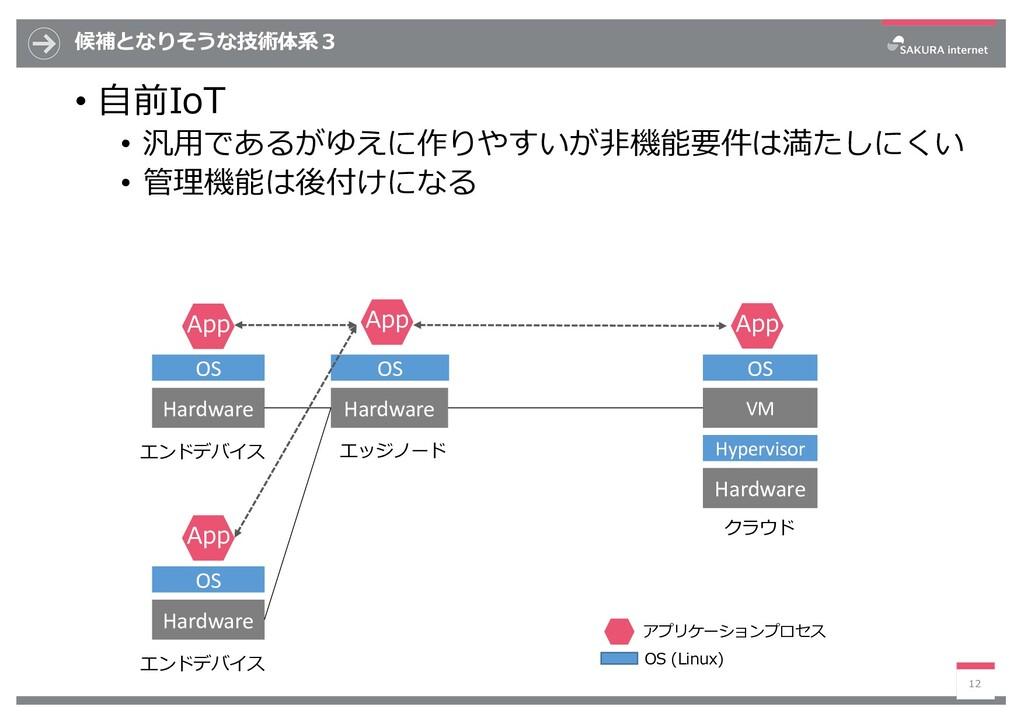 候補となりそうな技術体系3 • ⾃前IoT • 汎⽤であるがゆえに作りやすいが⾮機能要件は満た...