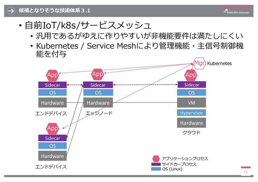 候補となりそうな技術体系3.1 • ⾃前IoT/k8s/サービスメッシュ • 汎⽤であるがゆえ...