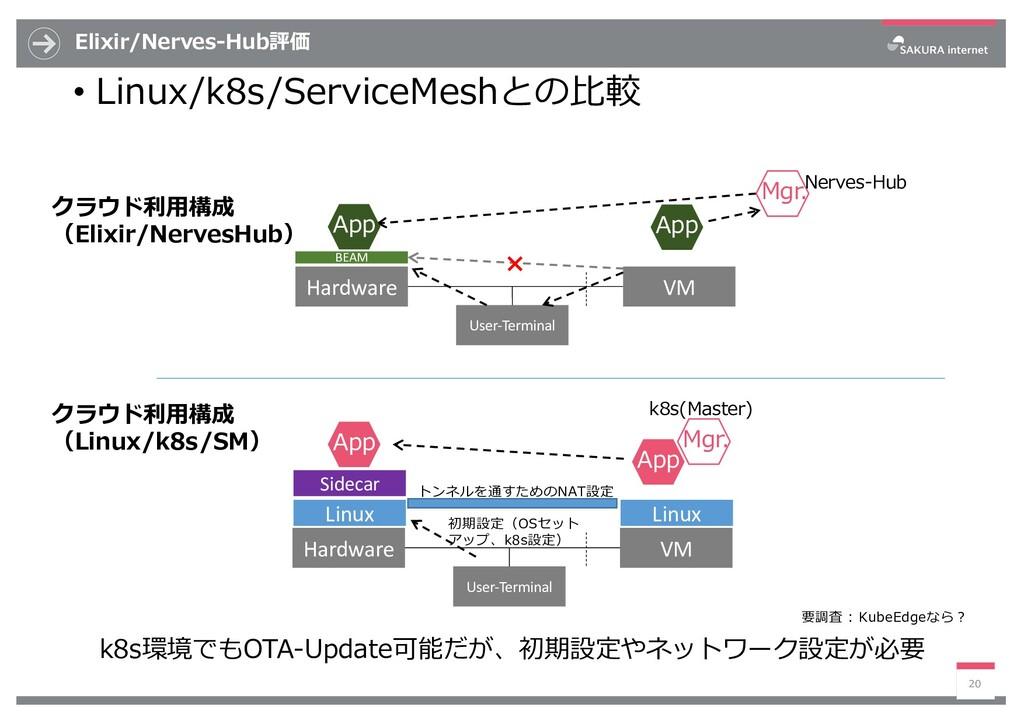 Elixir/Nerves-Hub評価 • Linux/k8s/ServiceMeshとの⽐較...