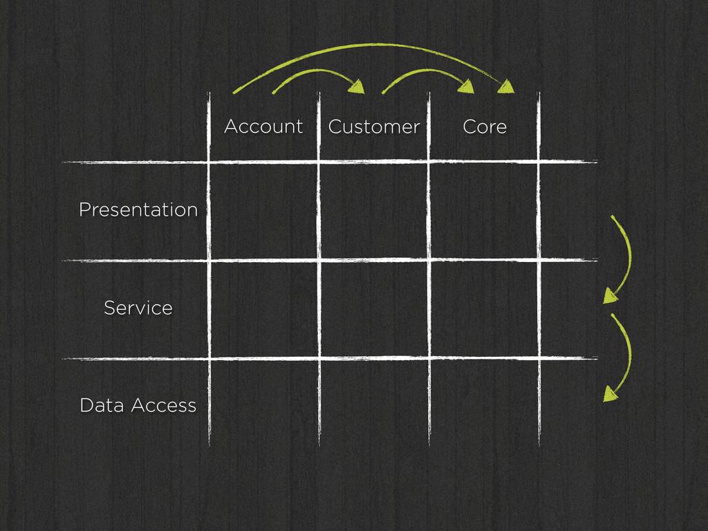 Presentation Service Data Access Account Custom...