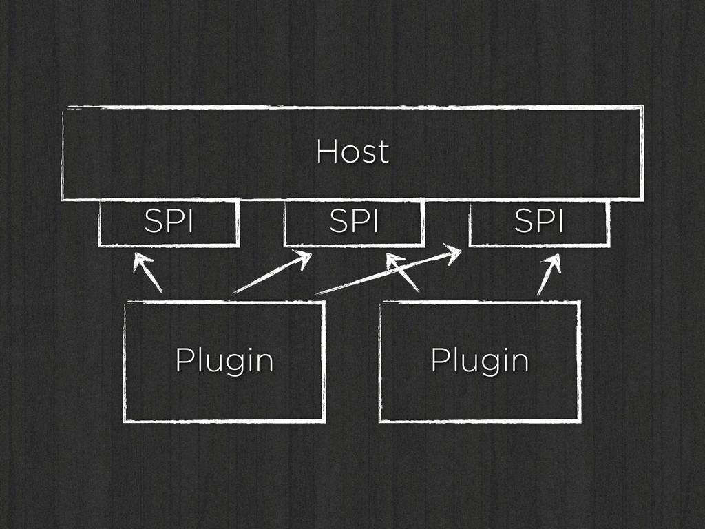 Host SPI SPI SPI Plugin Plugin