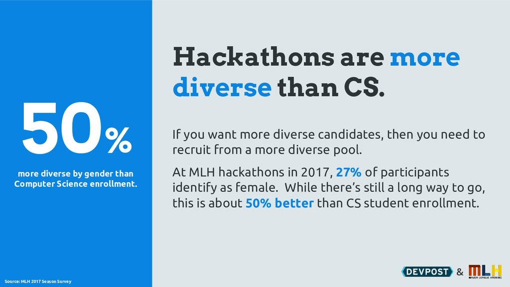 & Hackathons are more diverse than CS. 50% If y...