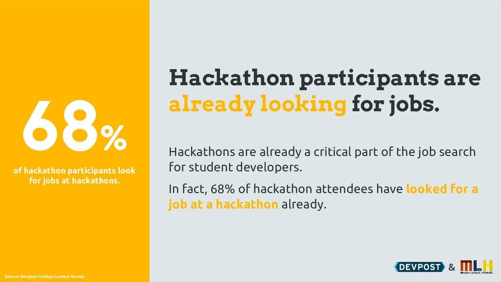 & Hackathon participants are already looking fo...