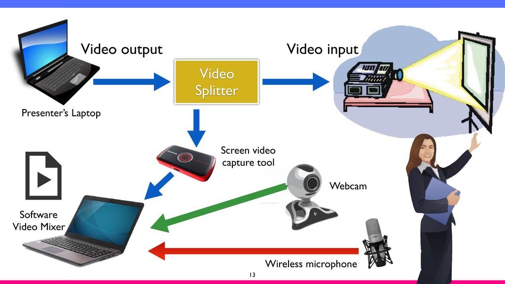 13 Video Splitter Video output Video input Pres...