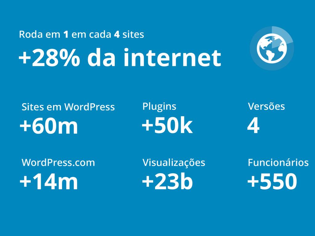 +28% da internet Roda em 1 em cada 4 sites +60m...