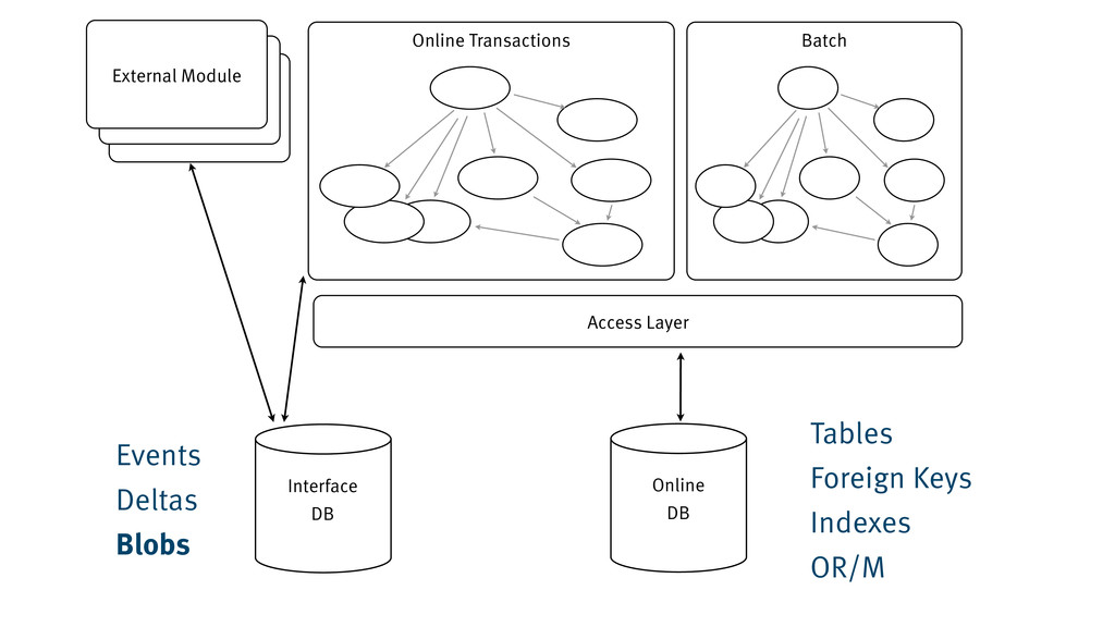 Online Transactions Online DB Access Layer Inte...