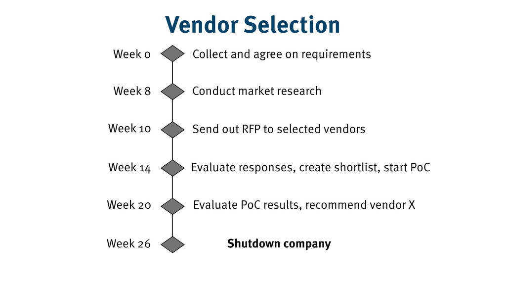 Vendor Selection Collect and agree on requireme...