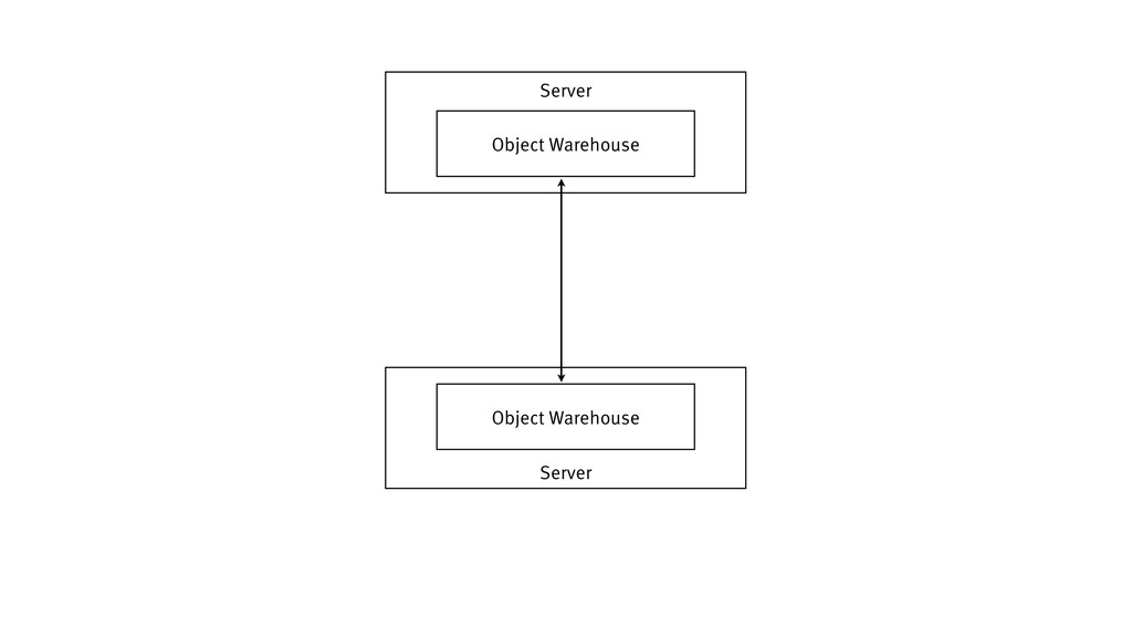 Server Server Object Warehouse Object Warehouse