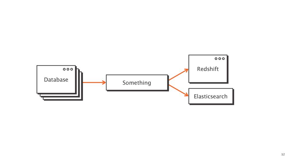 12 Something Elasticsearch Database Redshift