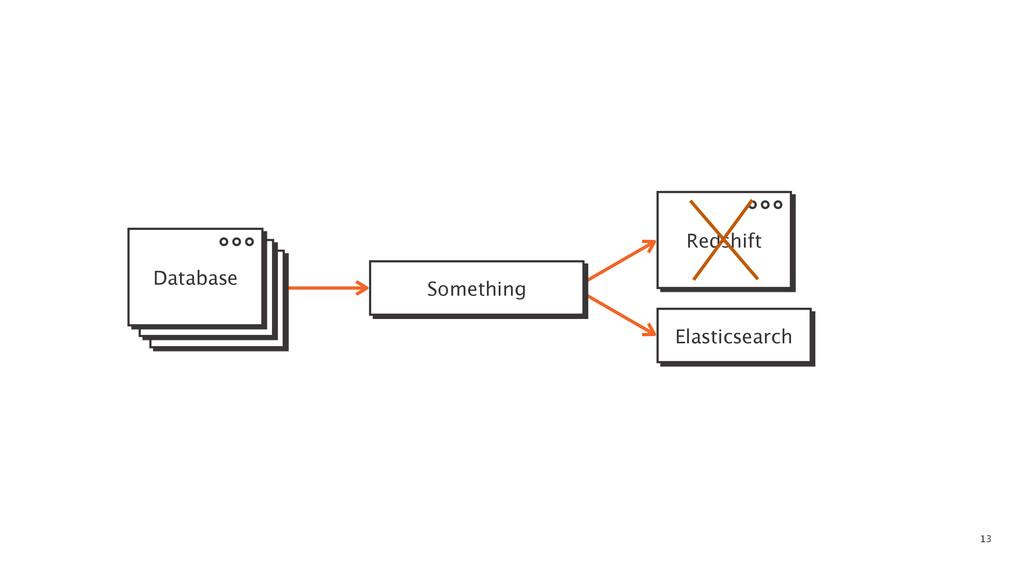 13 Something Elasticsearch Database Redshift