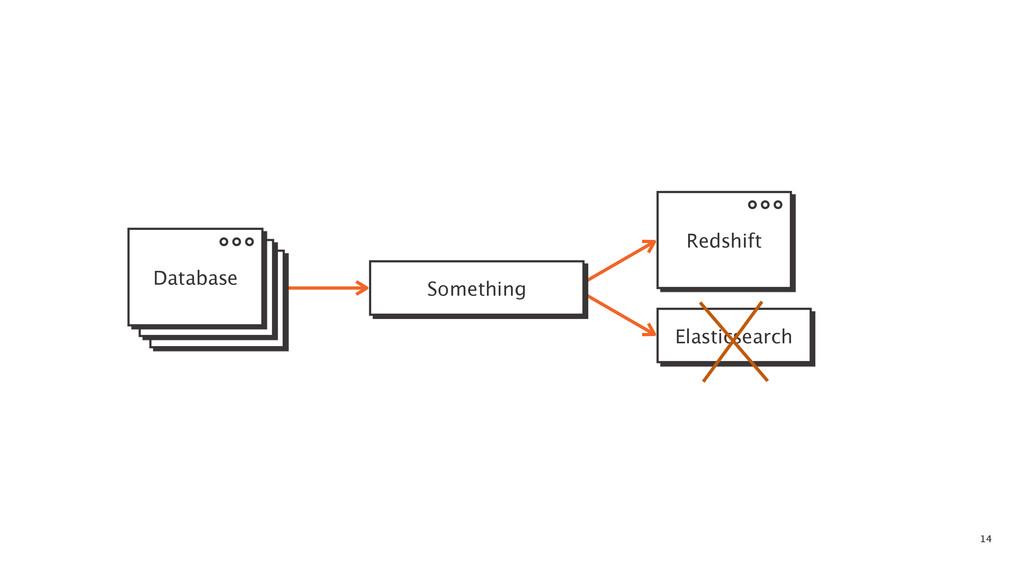 14 Something Elasticsearch Database Redshift