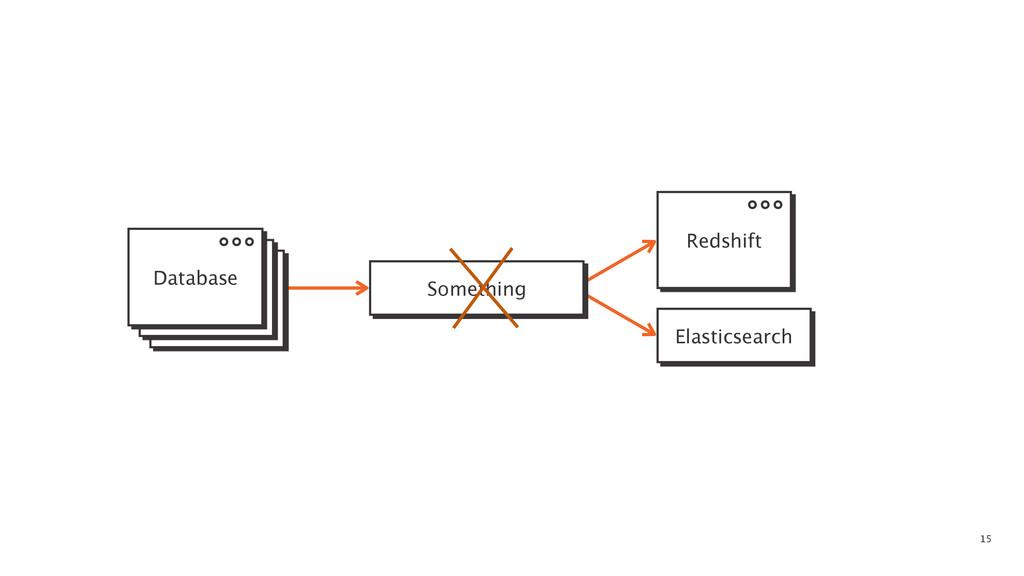 15 Something Elasticsearch Database Redshift