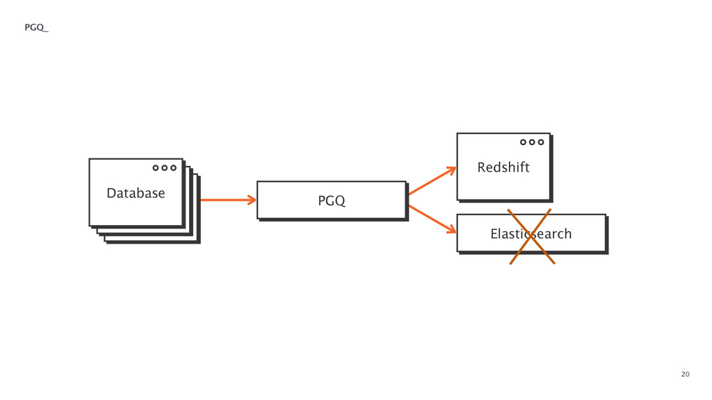 20 PGQ_ PGQ Elasticsearch Database Redshift