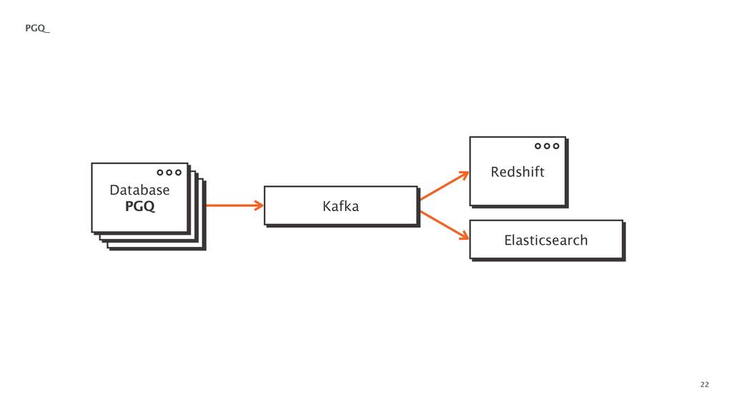 22 PGQ_ Kafka Elasticsearch Database PGQ Redsh...