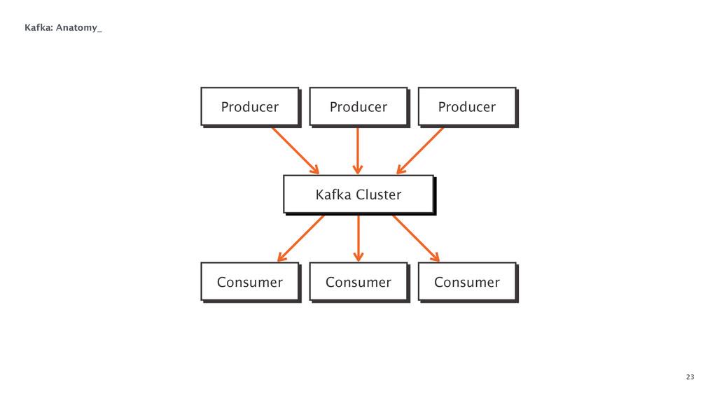 23 Kafka: Anatomy_ Producer Producer Producer C...
