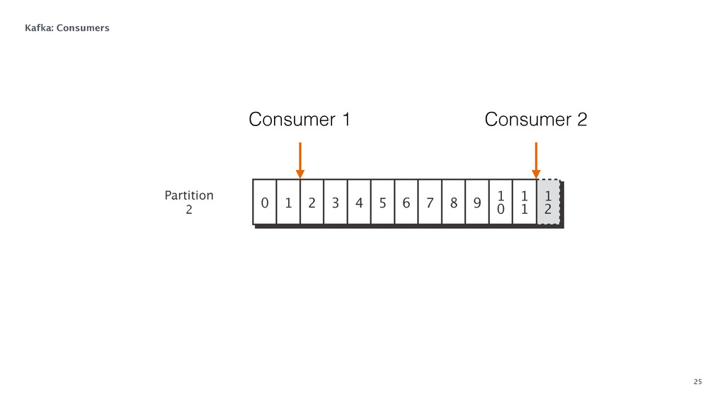25 Kafka: Consumers 1 2 0 1 2 3 4 5 6 7 8 9 1...